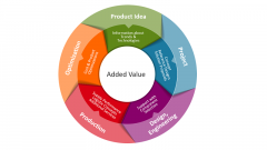 This graphic shows the CODICO project cycle in English with a white background.